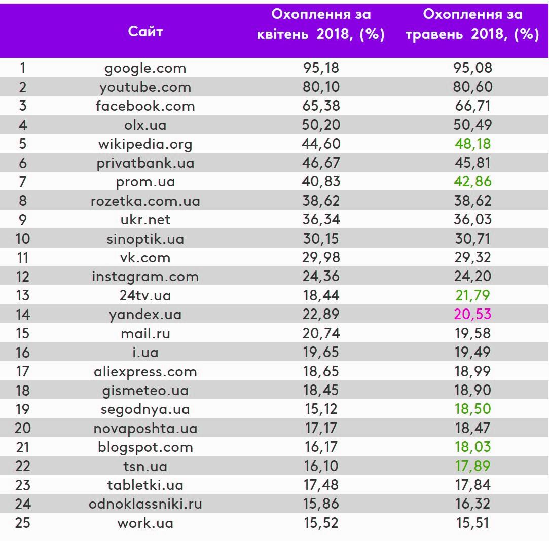 Рейтинг популярных сайтов Украины