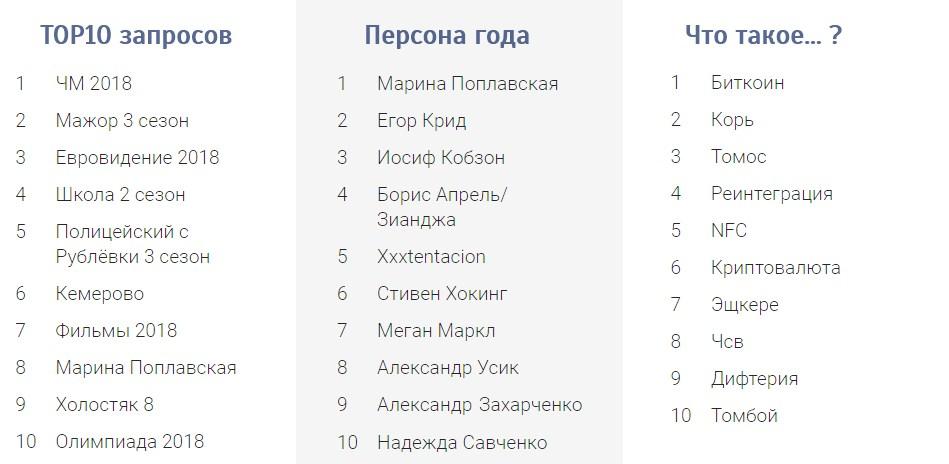 Рейтинг поисковых запросов Украины