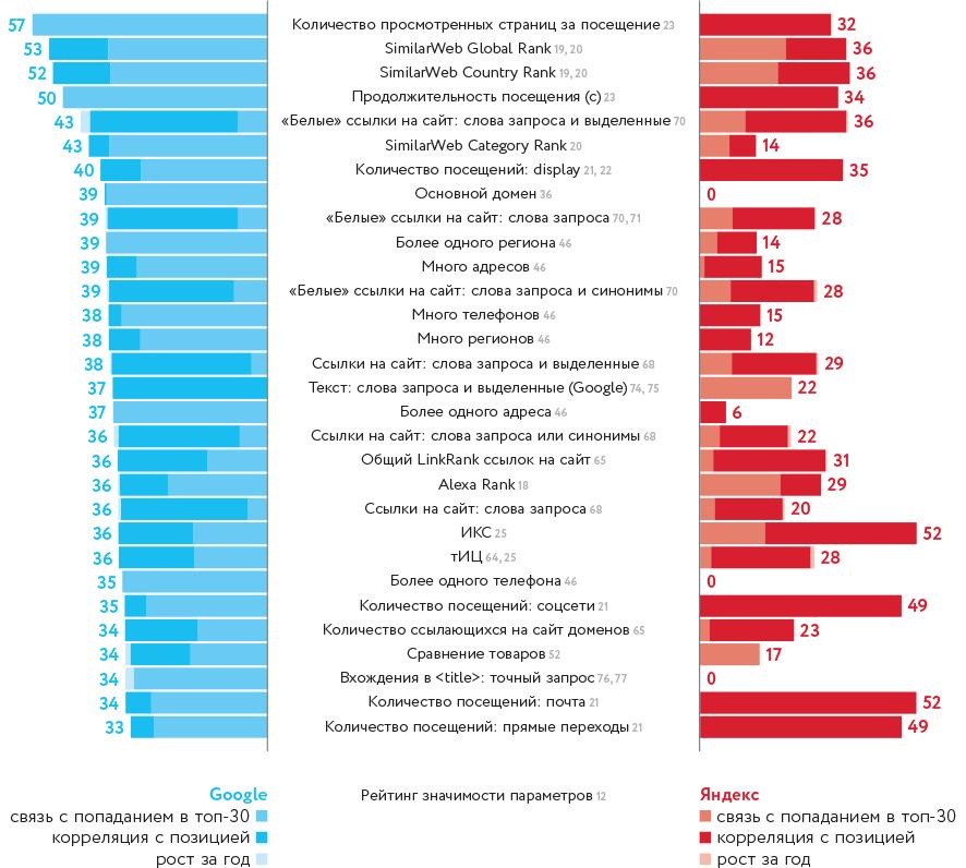 Рейтинг факторов ранжирования сайтов