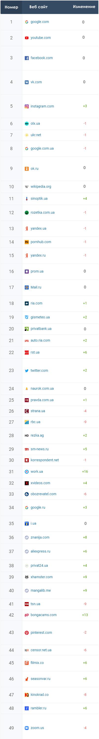 Рейтинг сайтов Украины 2020