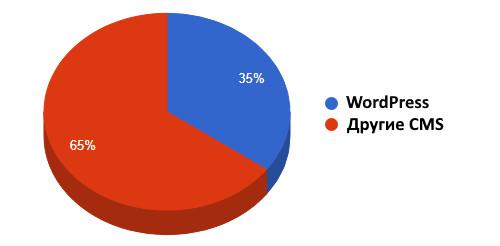 Популярность WordPress