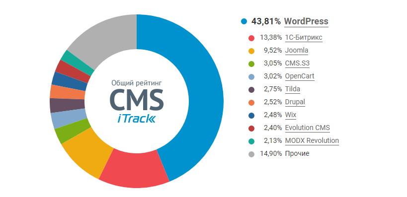 Статистика популярности CMS WordPress