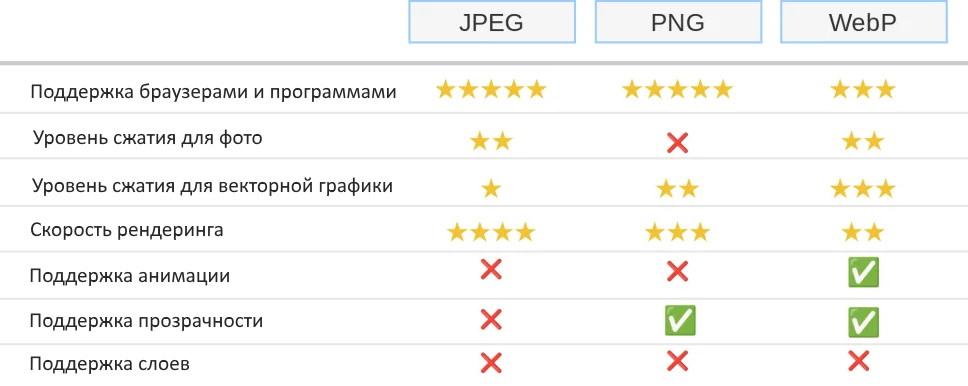 Таблица сравнения форматов
