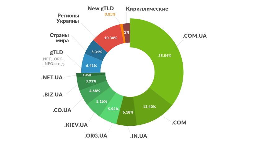 Домены Украины